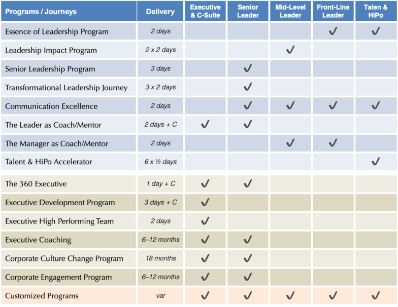 Services Overview(1)